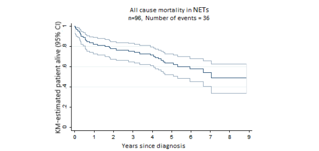 Jc Clinical Profiles And Survival Outcomes Of Patients With Well Differentiated Neuroendocrine Tumors At A Health Network In New South Wales Australia Retrospective Study Reeders Jmir Cancer